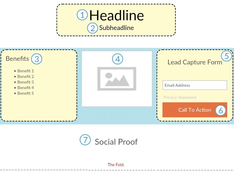 Exempel på enkel landningssida i Wordpress